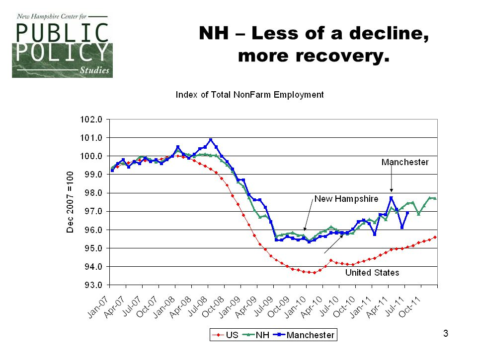 4 NH Recovery in business services, tourism, and durables.