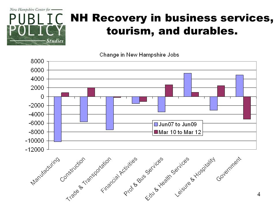 55 NH's Great Recession Occurred in 1990's