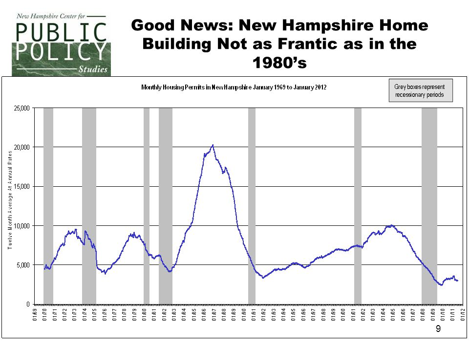 10 The Local Revenue Impact: A Harder Case for Workforce Housing? Sources: NH Department of Revenue