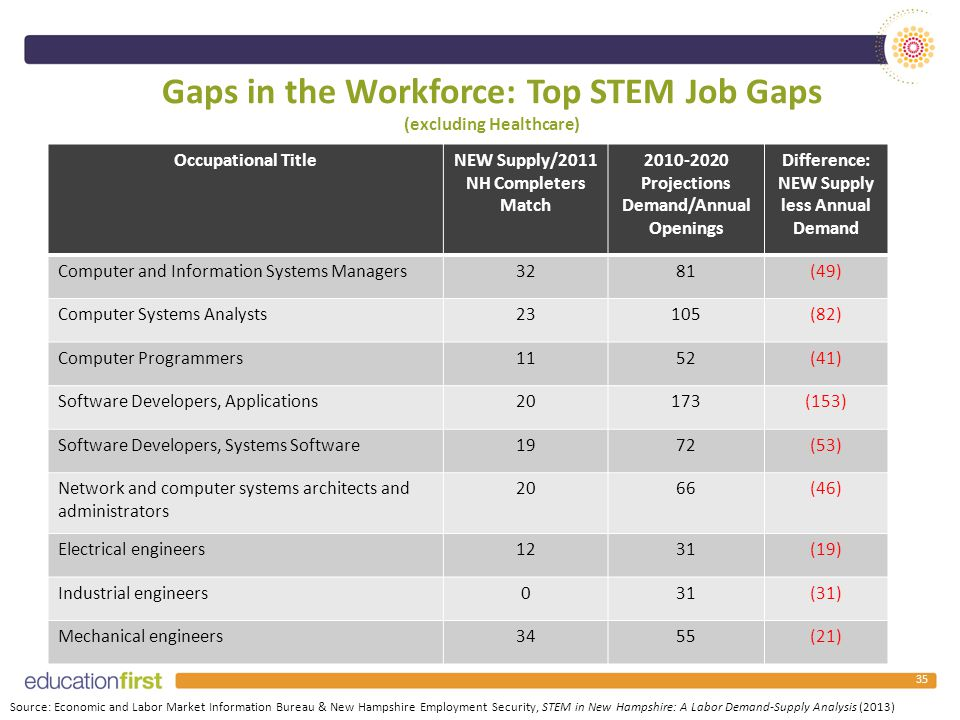 Gaps in the Workforce: Top STEM Job Gaps (excluding Healthcare) Occupational TitleNEW Supply/2011 NH Completers Match 2010-2020 Projections Demand/Annual Openings Difference: NEW Supply less Annual Demand Computer and Information Systems Managers3281(49) Computer Systems Analysts23105(82) Computer Programmers1152(41) Software Developers, Applications20173(153) Software Developers, Systems Software1972(53) Network and computer systems architects and administrators 2066(46) Electrical engineers1231(19) Industrial engineers031(31) Mechanical engineers3455(21) Source: Economic and Labor Market Information Bureau & New Hampshire Employment Security, STEM in New Hampshire: A Labor Demand-Supply Analysis (2013) 35