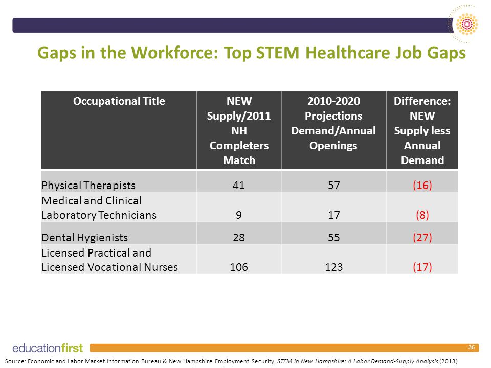 Gaps in the Workforce: Top STEM Healthcare Job Gaps Occupational TitleNEW Supply/2011 NH Completers Match 2010-2020 Projections Demand/Annual Openings Difference: NEW Supply less Annual Demand Physical Therapists4157(16) Medical and Clinical Laboratory Technicians917(8) Dental Hygienists2855(27) Licensed Practical and Licensed Vocational Nurses106123(17) Source: Economic and Labor Market Information Bureau & New Hampshire Employment Security, STEM in New Hampshire: A Labor Demand-Supply Analysis (2013) 36