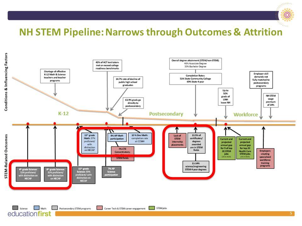 NH STEM Pipeline: Narrows through Outcomes & Attrition 5