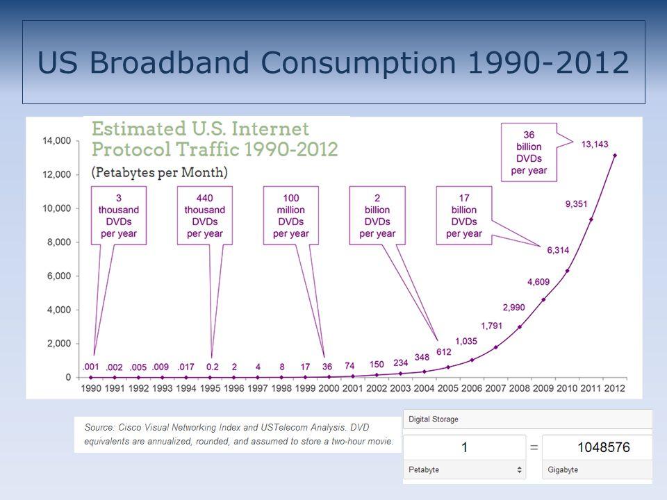 US Broadband Consumption 1990-2012