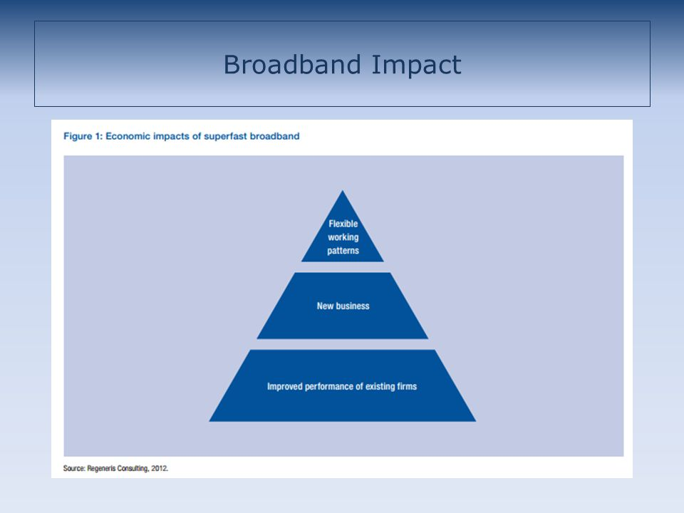 Broadband Impact