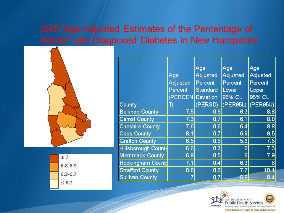 2007 Age-Adjusted Estimates of the Percentage of Adults † with Diagnosed Diabetes in New Hampshire