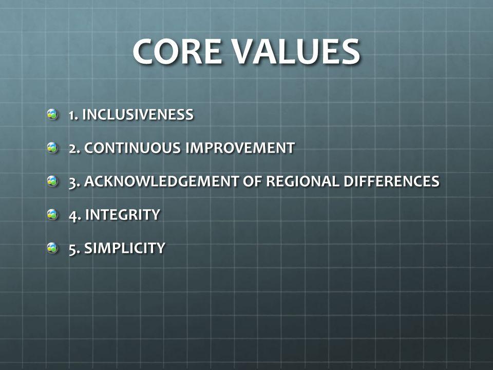 CORE VALUES 1. INCLUSIVENESS 2. CONTINUOUS IMPROVEMENT 3.