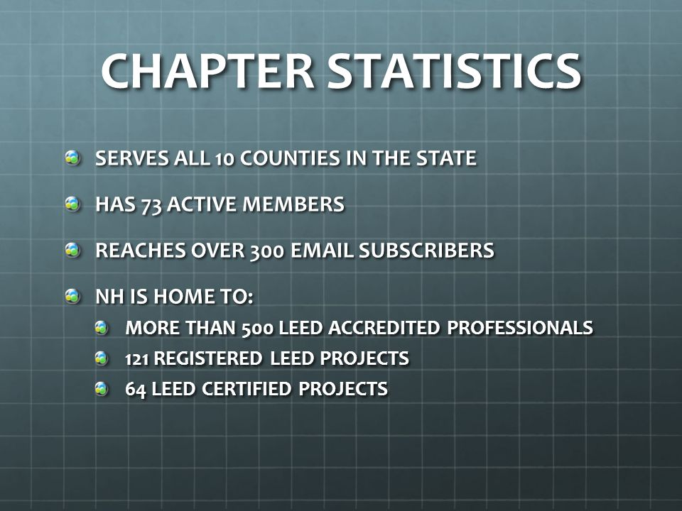 CHAPTER STATISTICS SERVES ALL 10 COUNTIES IN THE STATE HAS 73 ACTIVE MEMBERS REACHES OVER 300 EMAIL SUBSCRIBERS NH IS HOME TO: MORE THAN 500 LEED ACCREDITED PROFESSIONALS 121 REGISTERED LEED PROJECTS 64 LEED CERTIFIED PROJECTS