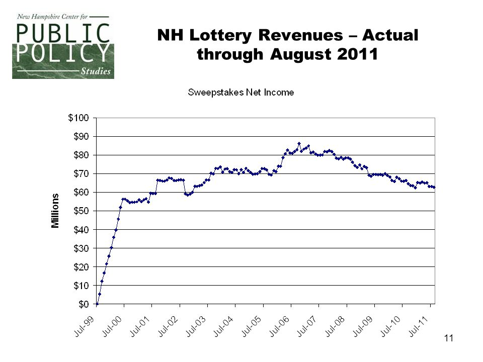11 NH Lottery Revenues – Actual through August 2011