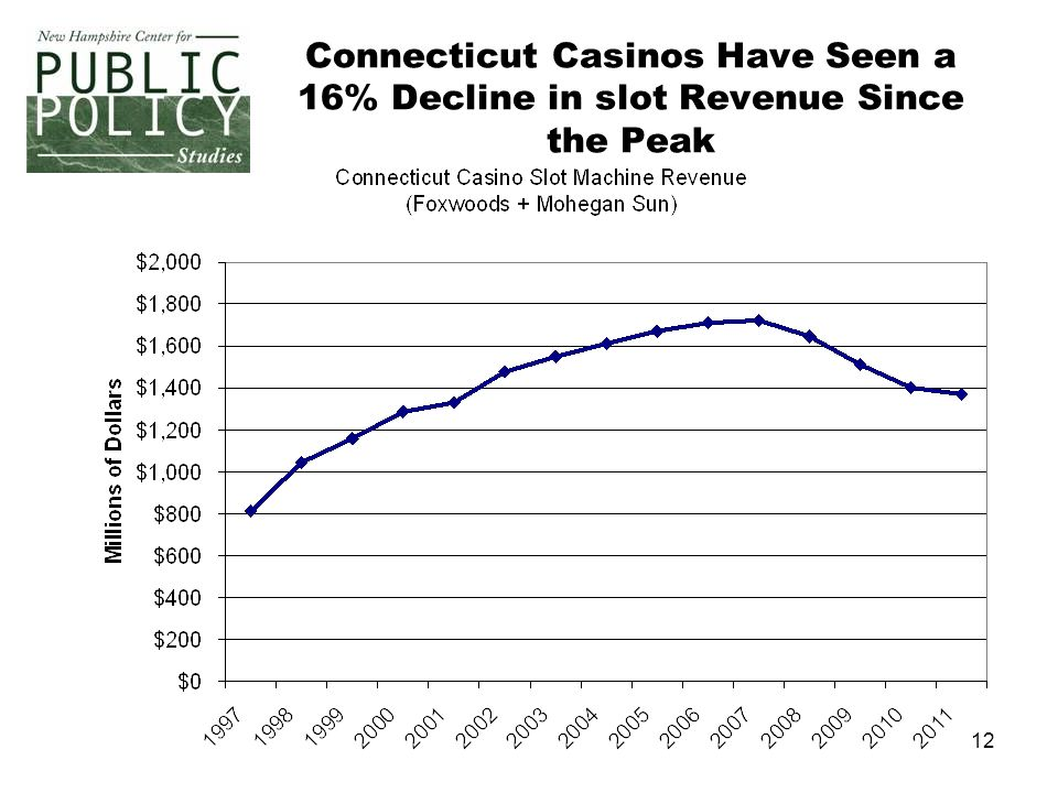 12 Connecticut Casinos Have Seen a 16% Decline in slot Revenue Since the Peak