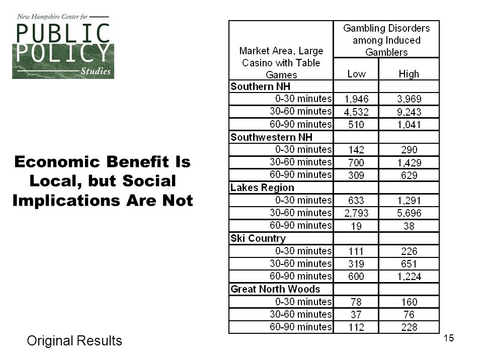 15 Economic Benefit Is Local, but Social Implications Are Not Original Results