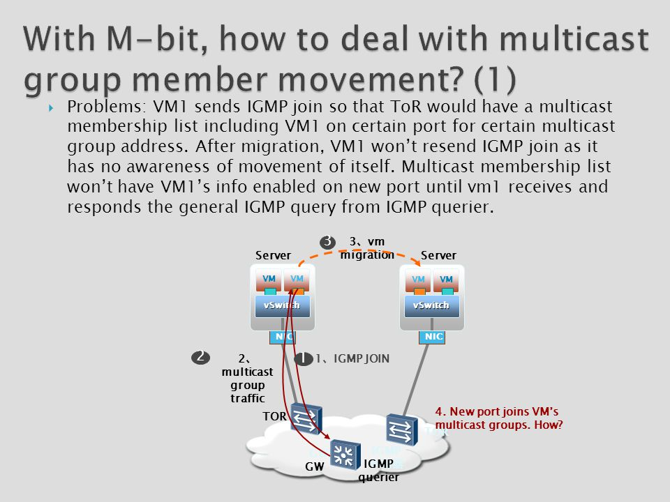  Problems: VM1 sends IGMP join so that ToR would have a multicast membership list including VM1 on certain port for certain multicast group address.