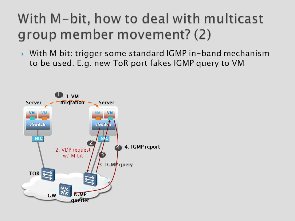 With M bit: trigger some standard IGMP in-band mechanism to be used.