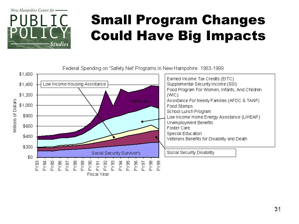 31 Small Program Changes Could Have Big Impacts