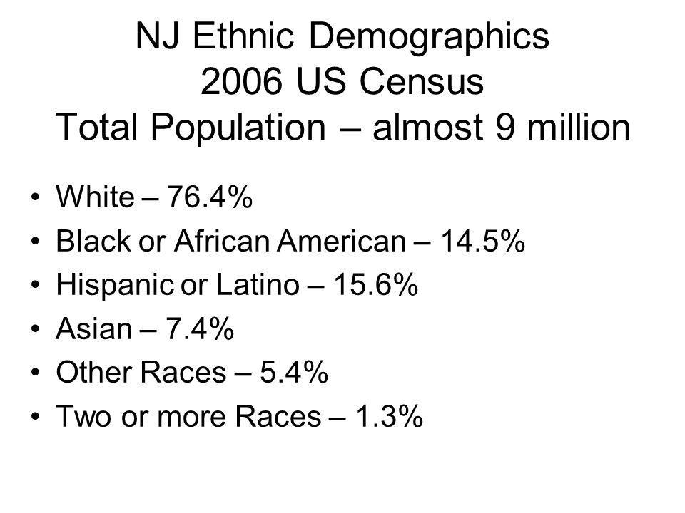 NJ Ethnic Demographics 2006 US Census Total Population – almost 9 million White – 76.4% Black or African American – 14.5% Hispanic or Latino – 15.6% Asian – 7.4% Other Races – 5.4% Two or more Races – 1.3%