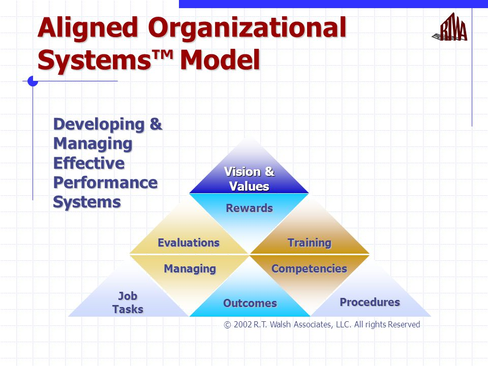 Aligned Organizational Systems™ Model Developing & Managing Effective Performance Systems Vision & Values JobTasks Outcomes Procedures Rewards Evaluations Training Managing Competencies  © 2002 R.T.