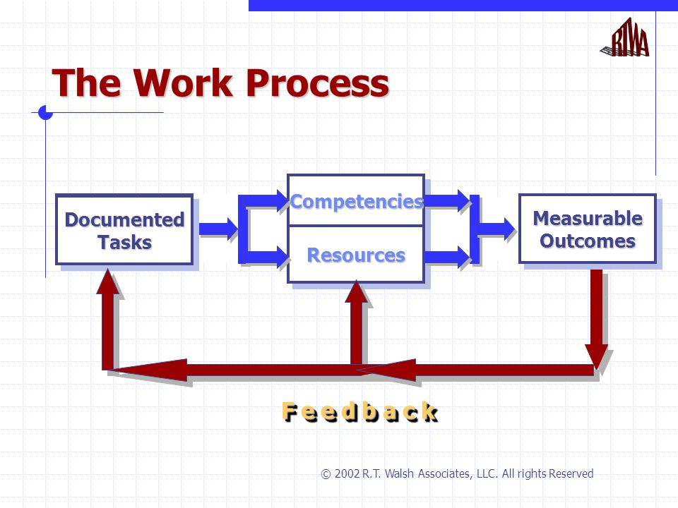 The Work Process PerformancePerformanceTasksTasksOutcomesOutcomes CompetenciesCompetencies ResourcesResources Documented Tasks Measurable Outcomes F e e d b a c k © 2002 R.T.
