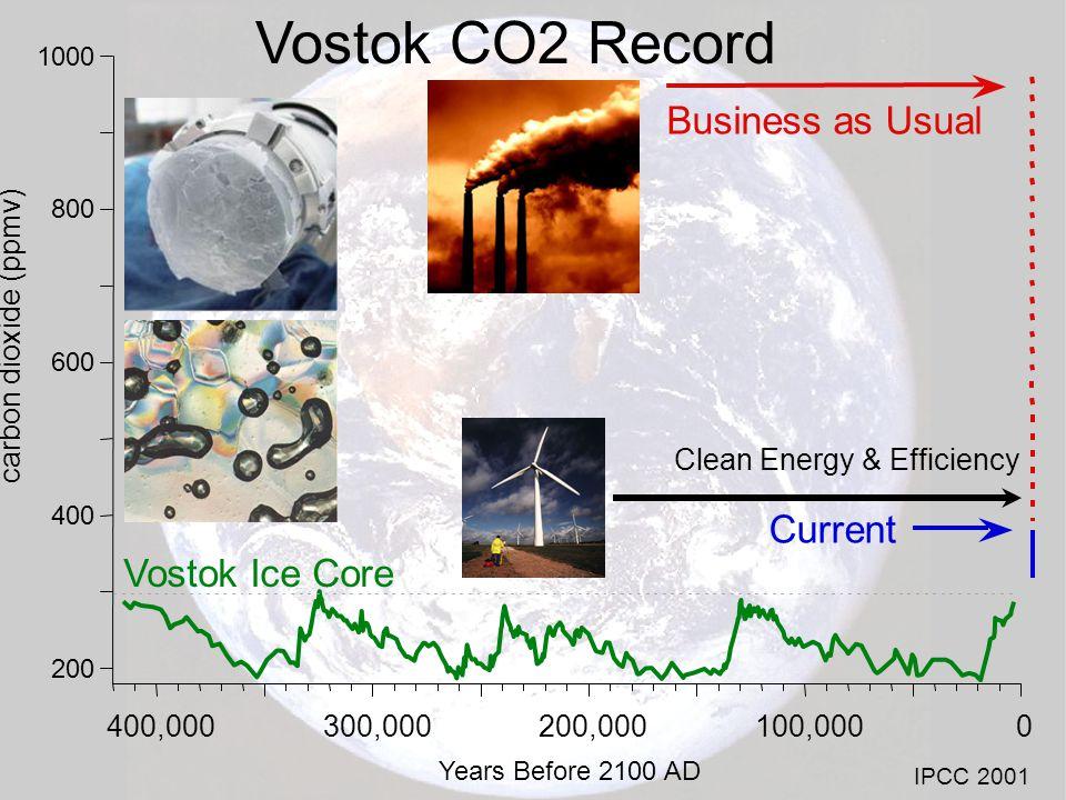 New Hampshire Economic Benefits vs Avoided CO2e Emissions in 2025