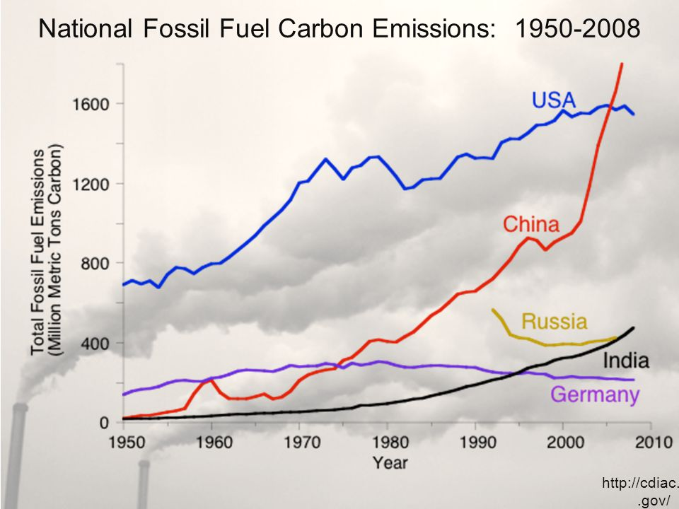 National Fossil Fuel Carbon Emissions: 1950-2008 http://cdiac.ornl.gov/