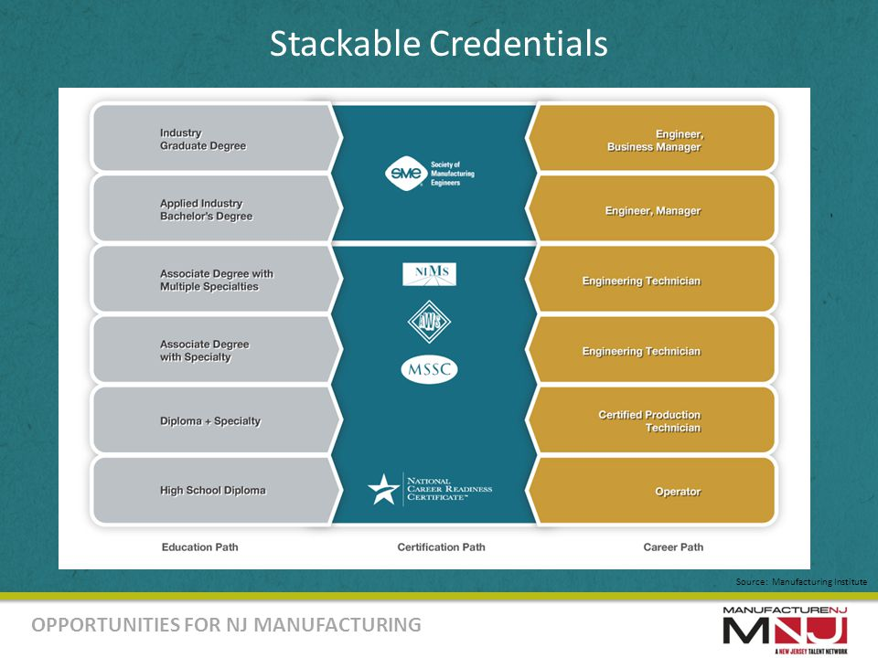 OPPORTUNITIES FOR NJ MANUFACTURING Stackable Credentials Source: Manufacturing Institute