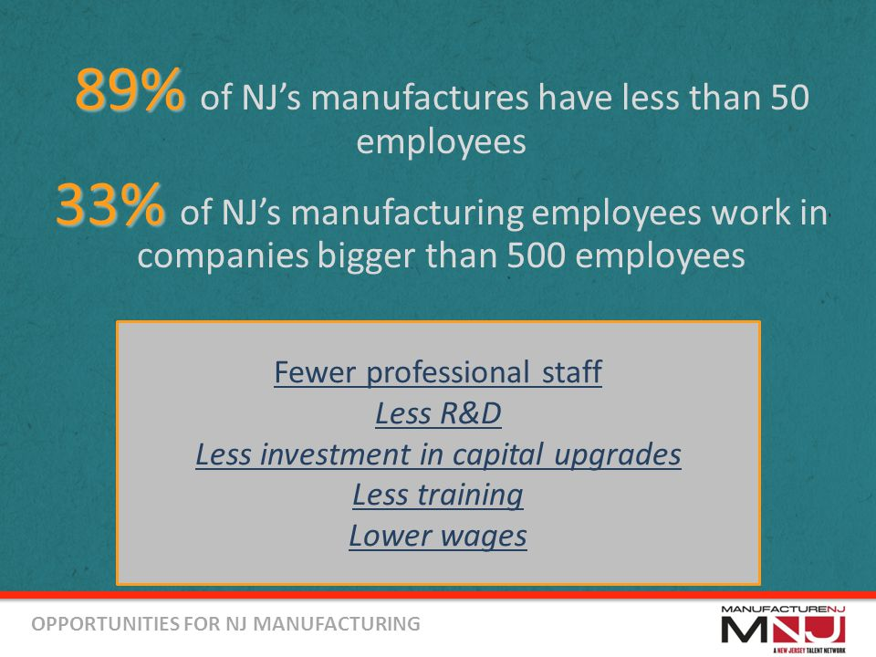 OPPORTUNITIES FOR NJ MANUFACTURING Fewer professional staff Less R&D Less investment in capital upgrades Less training Lower wages 89% 89% of NJ's manufactures have less than 50 employees 33% 33% of NJ's manufacturing employees work in companies bigger than 500 employees