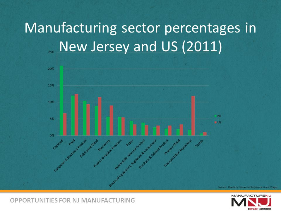 Manufacturing sector percentages in New Jersey and US (2011) Source: Quarterly Census of Employment and Wages