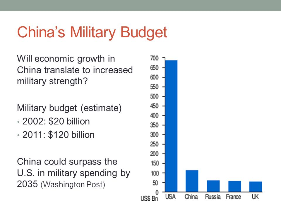 China's Military Budget Will economic growth in China translate to increased military strength.