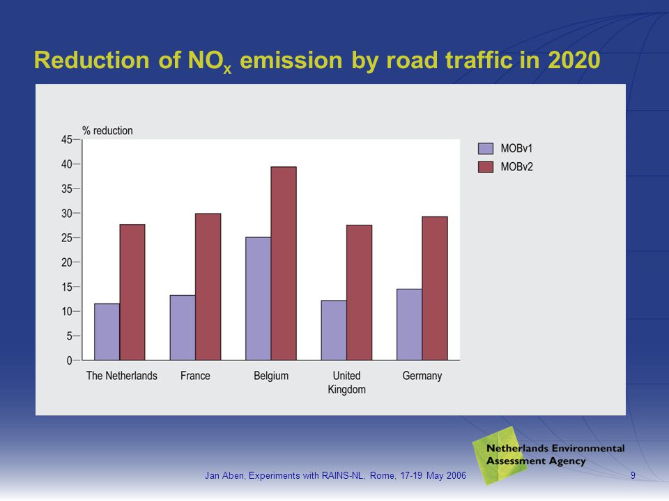 Jan Aben, Experiments with RAINS-NL, Rome, 17-19 May 200610 Reduction of PM 2.5 emission by road traffic in 2020