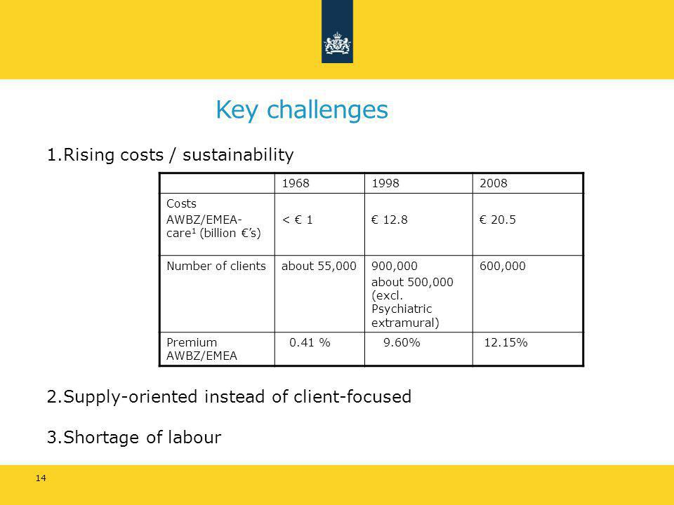 1.Rising costs / sustainability 2.Supply-oriented instead of client-focused 3.Shortage of labour Key challenges 14 196819982008 Costs AWBZ/EMEA- care