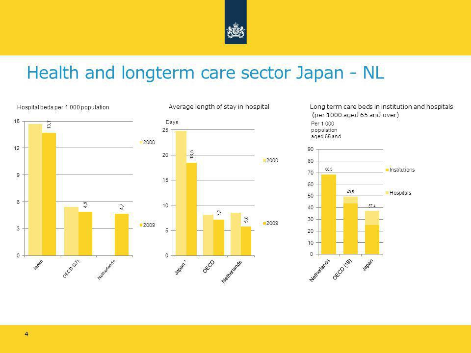 Health and longterm care sector Japan - NL Average length of stay in hospitalLong term care beds in institution and hospitals (per 1000 aged 65 and ov