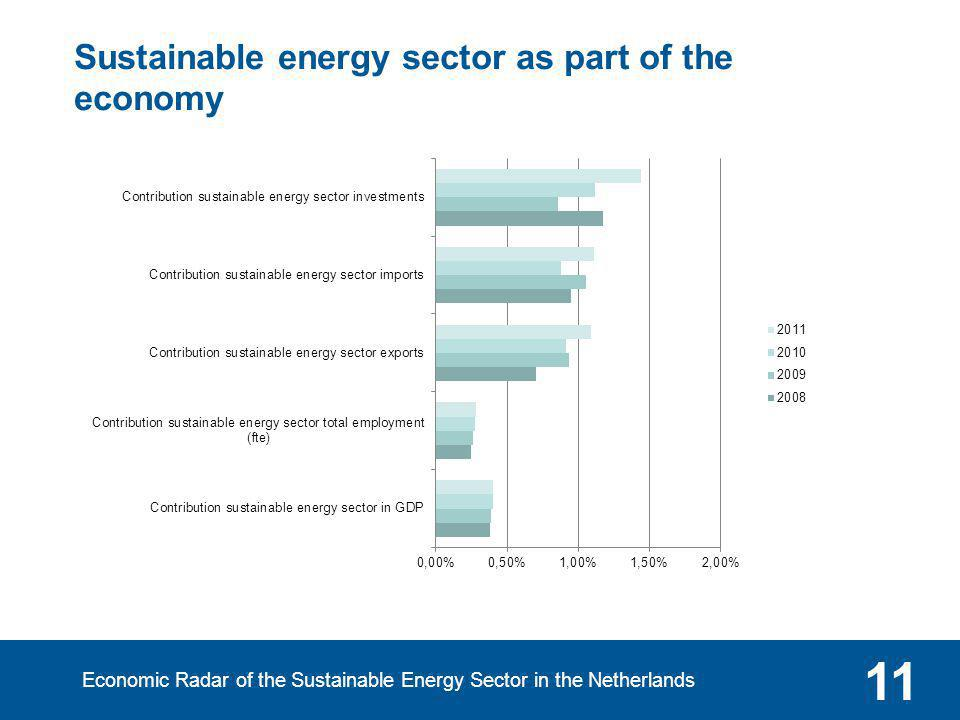 Economic Radar of the Sustainable Energy Sector in the Netherlands 11 Sustainable energy sector as part of the economy