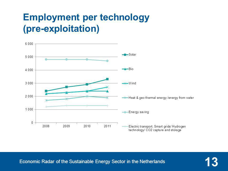 Employment per technology (pre-exploitation) Economic Radar of the Sustainable Energy Sector in the Netherlands 13