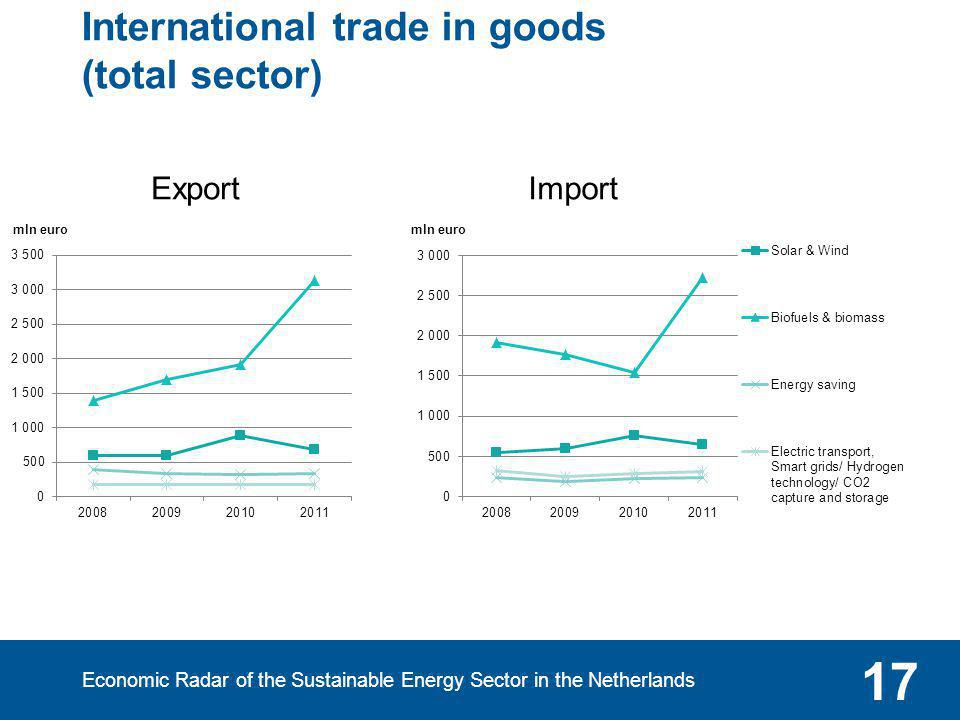 Economic Radar of the Sustainable Energy Sector in the Netherlands 17 International trade in goods (total sector) Export Import