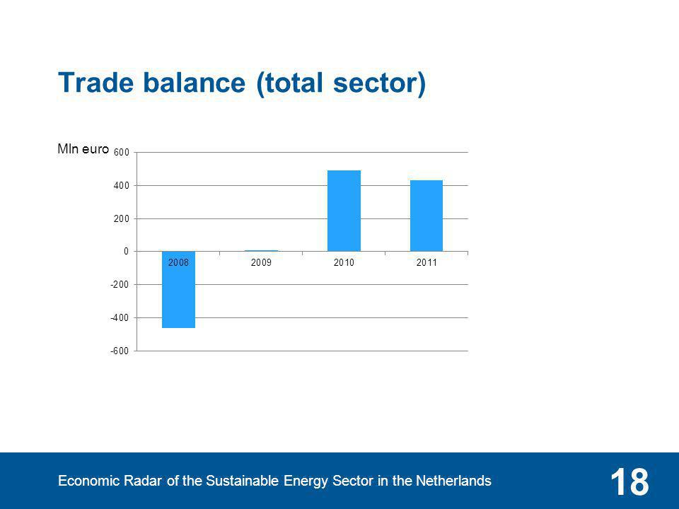 Economic Radar of the Sustainable Energy Sector in the Netherlands 18 Trade balance (total sector) Mln euro