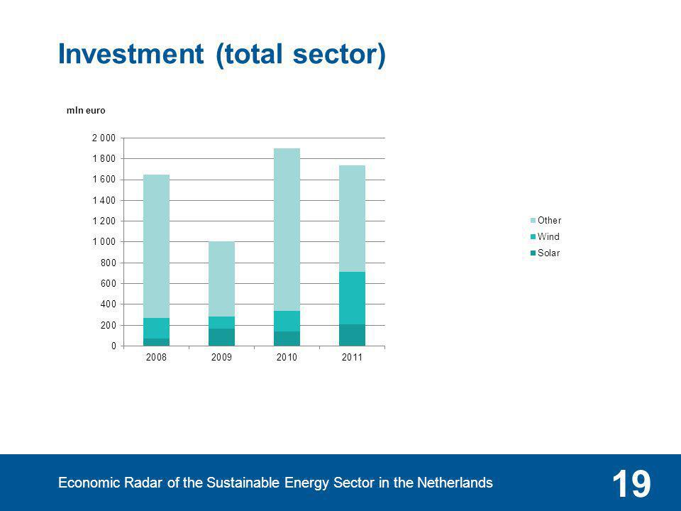 Economic Radar of the Sustainable Energy Sector in the Netherlands 19 Investment (total sector)