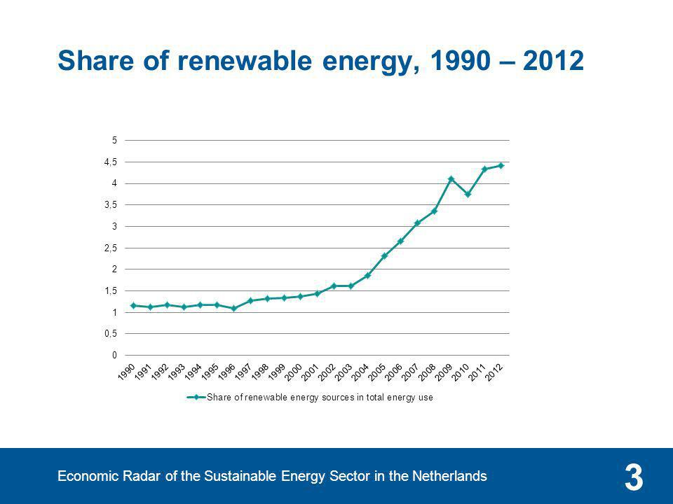 Share of renewable energy, 1990 – 2012 Economic Radar of the Sustainable Energy Sector in the Netherlands 3