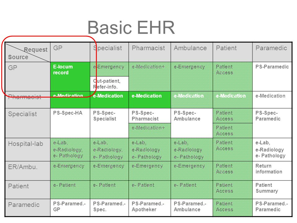 Basic EHR Request Source GPSpecialistPharmacistAmbulancePatientParamedic GP E-locum record e-Emergencye-Medication+e-EmergencyPatient Access PS-Paramedic Out-patient, Refer-info.