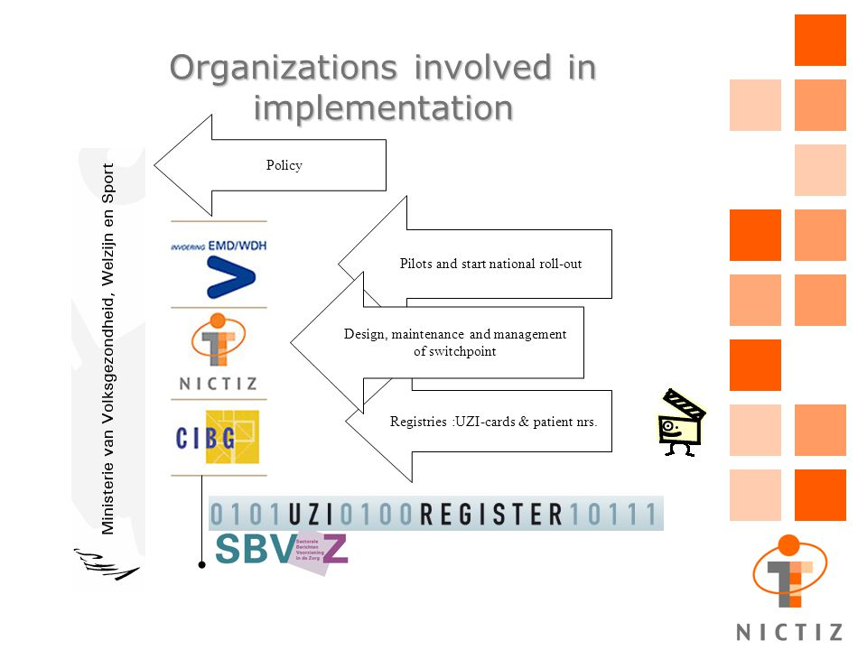 Organizations involved in implementation Pilots and start national roll-out Registries :UZI-cards & patient nrs. Design, maintenance and management of