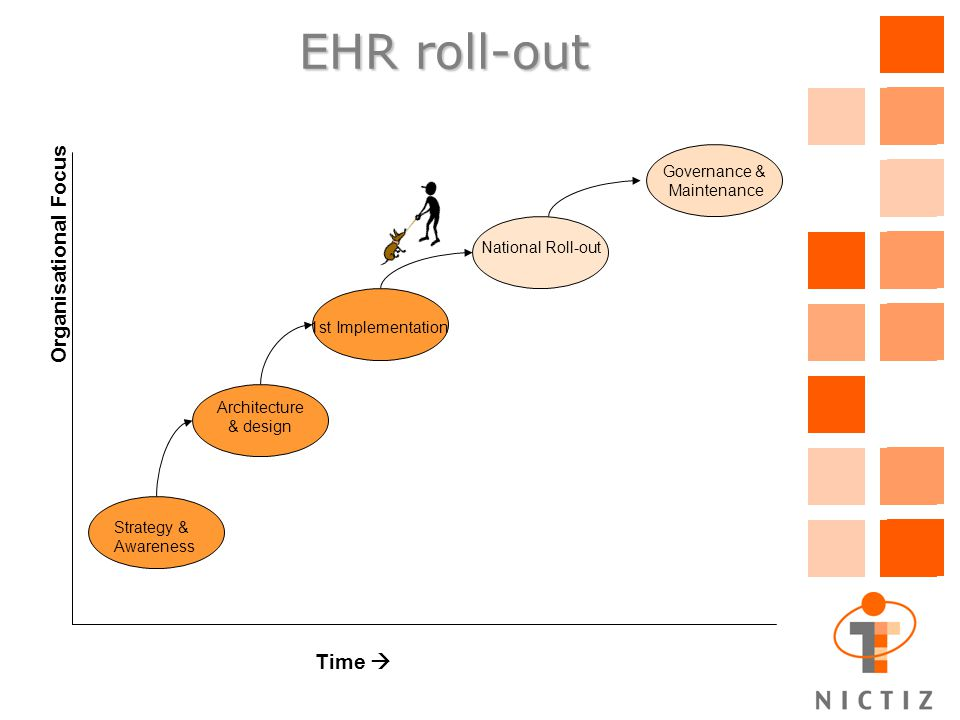 EHR roll-out Organisational Focus Time  Strategy & Awareness Architecture & design 1st Implementation National Roll-out Governance & Maintenance