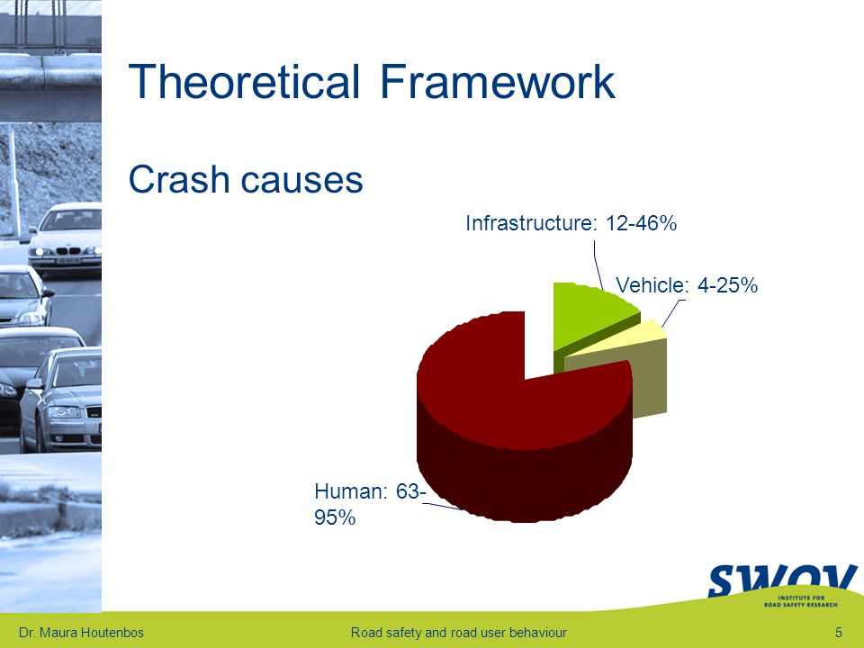 Theoretical Framework Crash causes Dr.