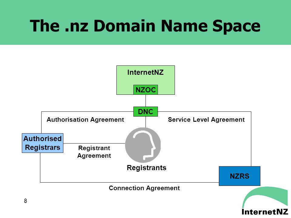 8 The.nz Domain Name Space InternetNZ NZOC DNC Authorised Registrars Service Level AgreementAuthorisation Agreement Registrants Connection Agreement R