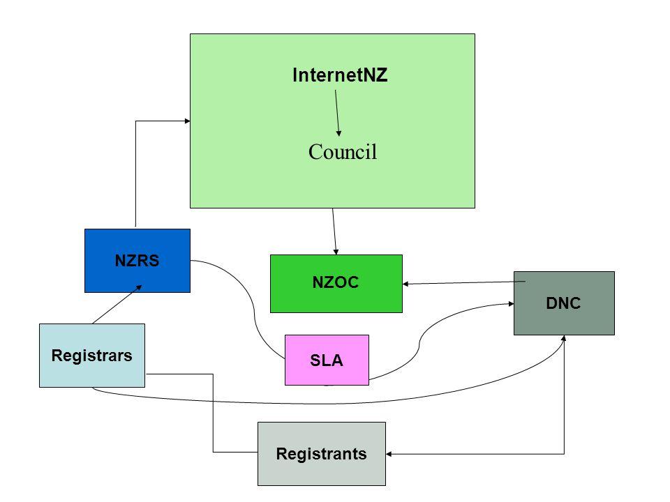 DNC InternetNZ NZOC NZRS Registrars Registrants SLA Council