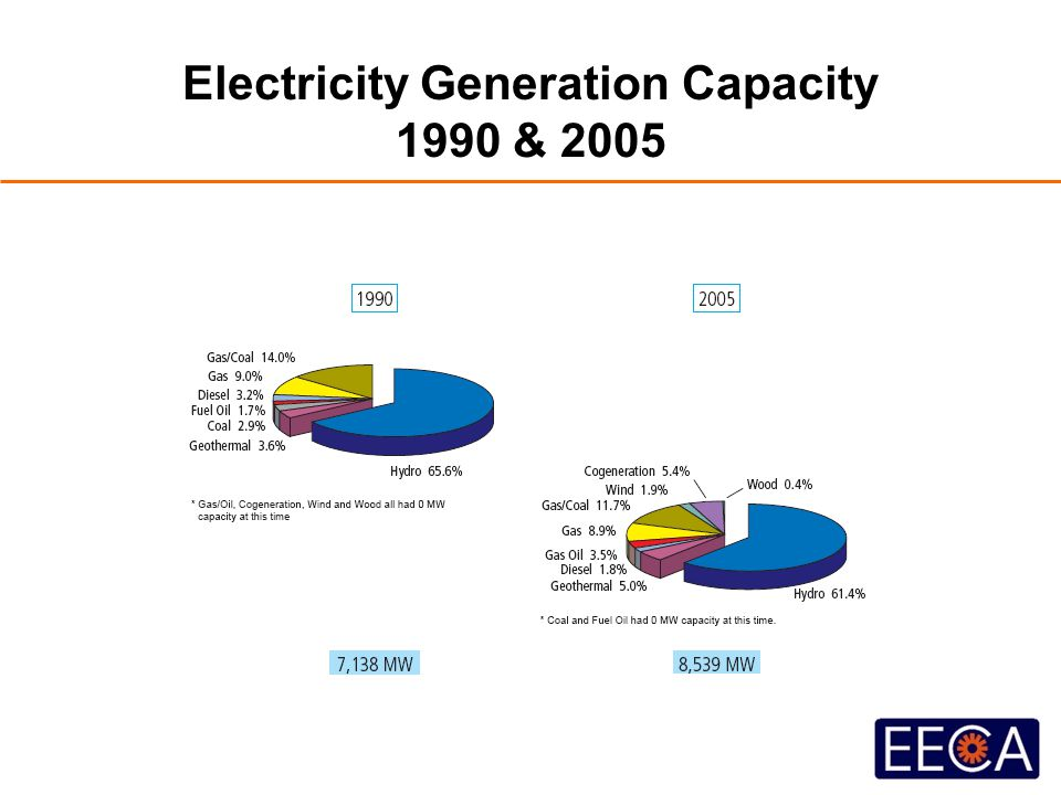 Electricity Generation Capacity 1990 & 2005