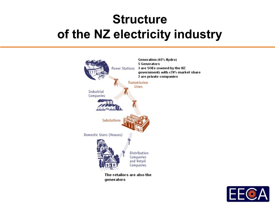 Structure of the NZ electricity industry