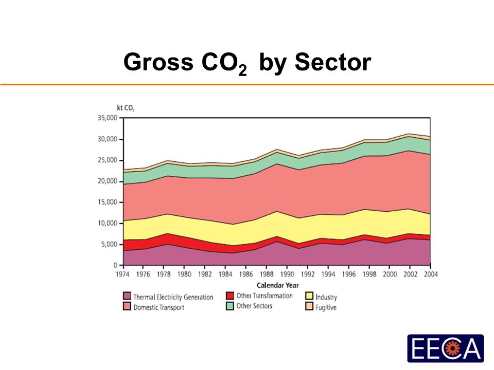 Gross CO 2 by Sector