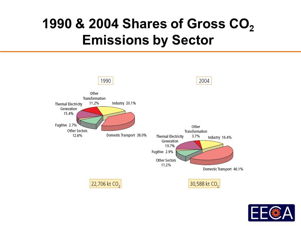1990 & 2004 Shares of Gross CO 2 Emissions by Sector