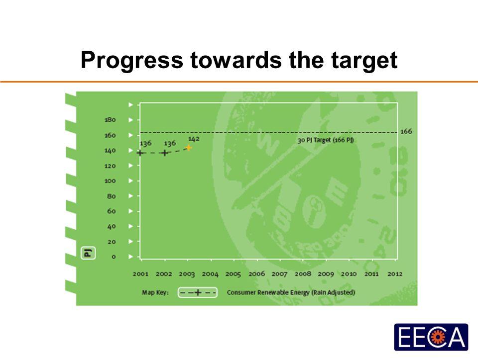 Progress towards the target