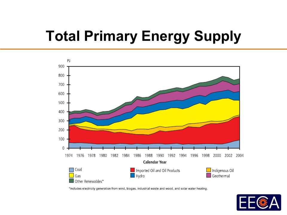 Total Primary Energy Supply