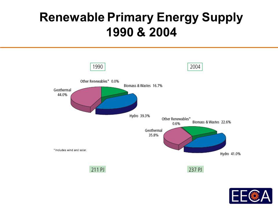 Renewable Primary Energy Supply 1990 & 2004