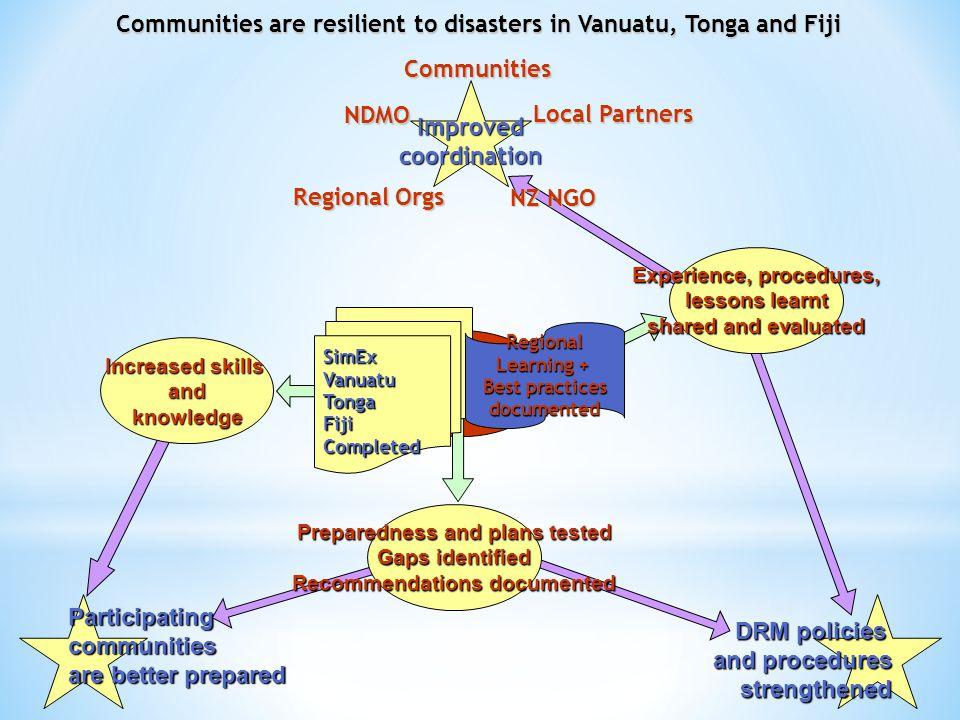 COMMUNITIES Communities are resilient to disasters in Vanuatu, Tonga and Fiji Improvedcoordination NDMOCommunities NZ NGO Local Partners Regional Orgs