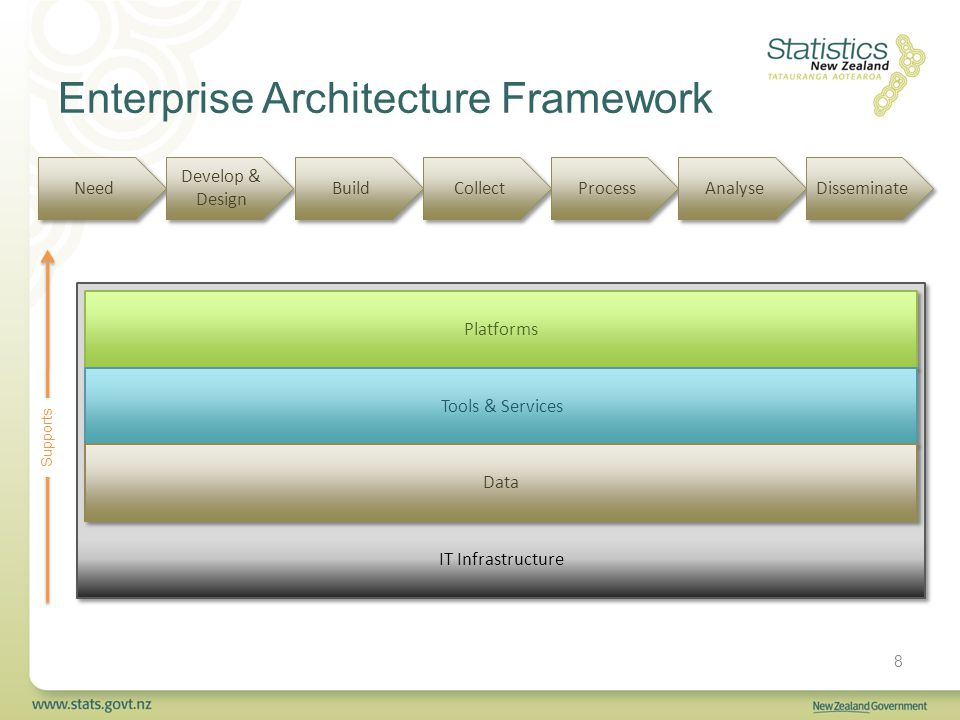 IT Infrastructure Platforms Tools & Services Data Enterprise Architecture Framework 8 Need Develop & Design Build Collect Process Analyse Disseminate Supports